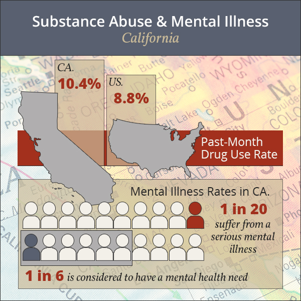 Guide To The California Mental Health And Addiction Rehab Landscape