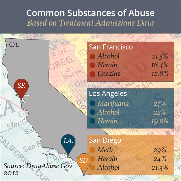 california substance abuse