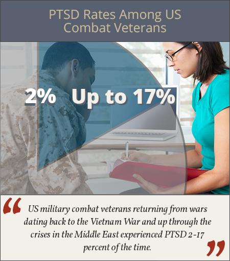 ptsd and combat vets