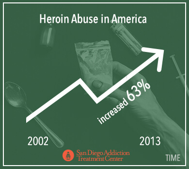 heroin america