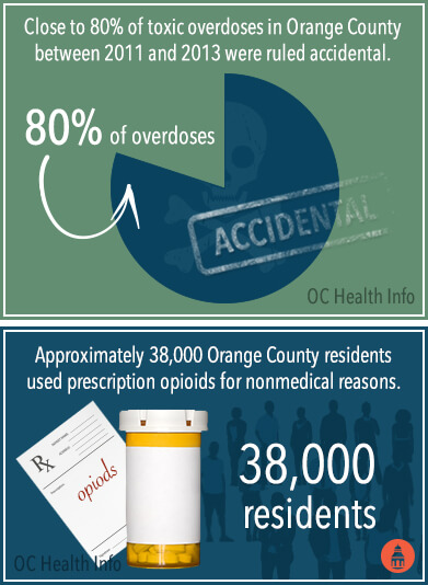 opioids and overdose