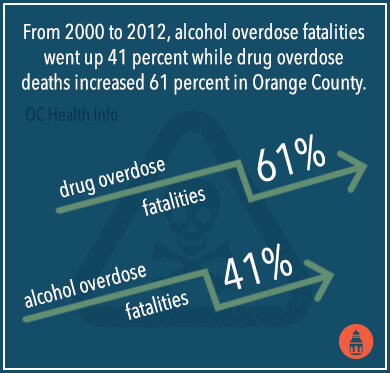 overdose fatalities increase
