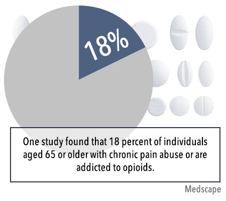 elderly pain and opiods