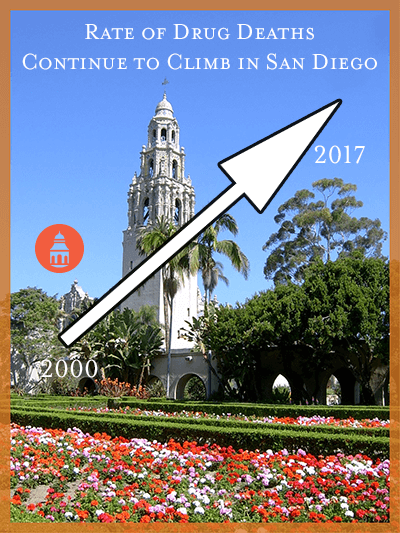 balboa park with arrow showing climbing death rates in san diego