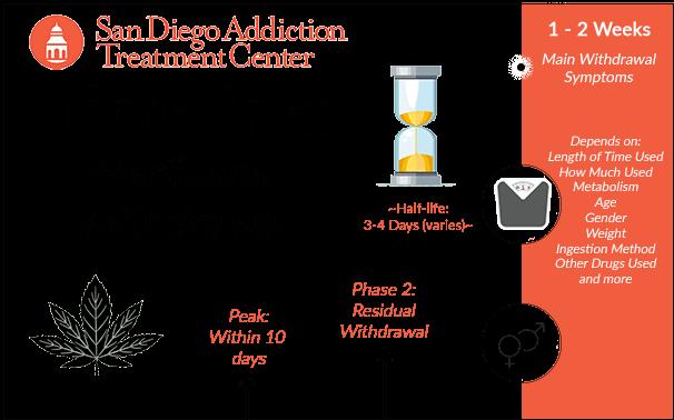 marijuana withdrawal timelines infographic san diego addiction