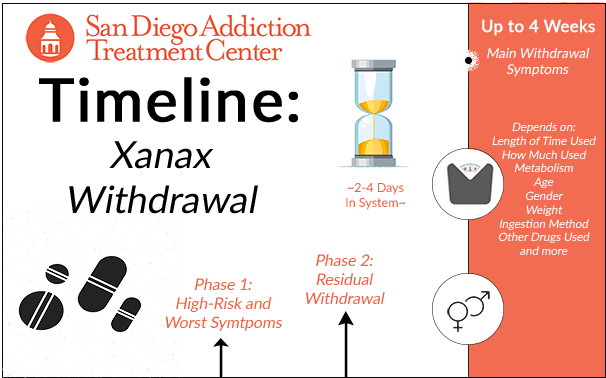 Xanax Withdrawal Timelines (& Symptoms) - San Diego